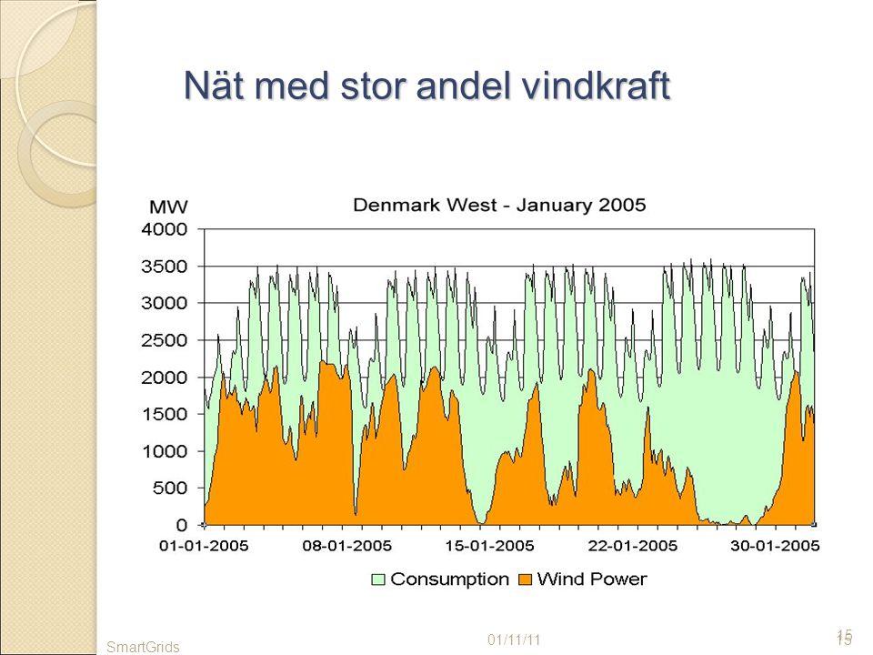 15 Nät med stor andel vindkraft 01/11/1115 SmartGrids