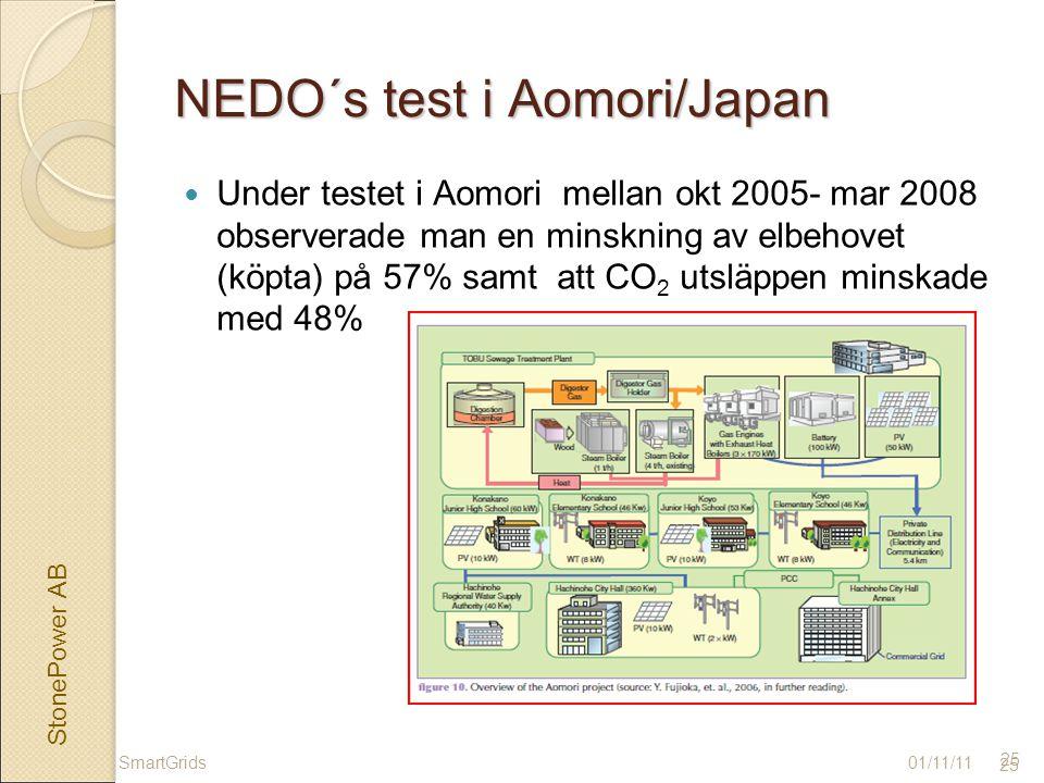StonePower AB 25 NEDO´s test i Aomori/Japan Under testet i Aomori mellan okt 2005- mar 2008 observerade man en minskning av elbehovet (köpta) på 57% samt att CO 2 utsläppen minskade med 48% 01/11/11SmartGrids 25