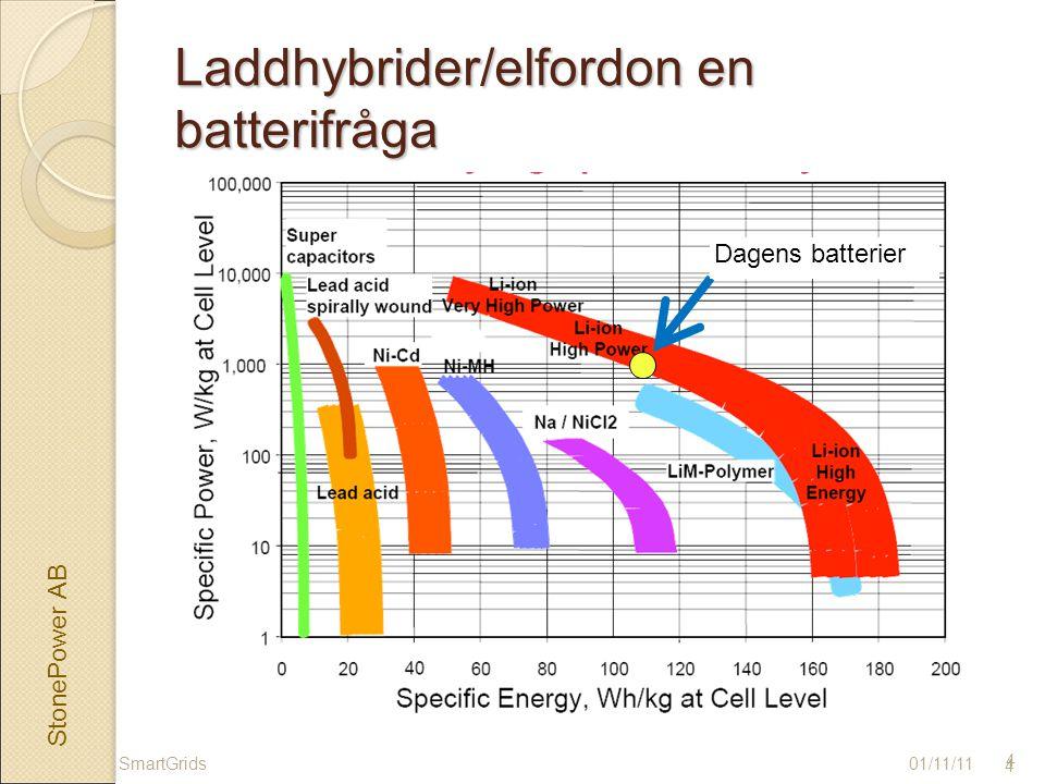 StonePower AB 4 Laddhybrider/elfordon en batterifråga 01/11/11 4 SmartGrids Dagens batterier