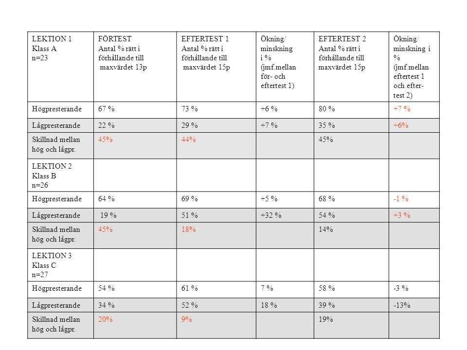 LEKTION 1 Klass A n=23 FÖRTEST Antal % rätt i förhållande till maxvärdet 13p EFTERTEST 1 Antal % rätt i förhållande till maxvärdet 15p Ökning/ minskning i % (jmf.mellan för- och eftertest 1) EFTERTEST 2 Antal % rätt i förhållande till maxvärdet 15p Ökning/ minskning i % (jmf.mellan eftertest 1 och efter- test 2) Högpresterande67 %73 %+6 %80 %+7 % Lågpresterande22 %29 %+7 %35 %+6% Skillnad mellan hög och lågpr.