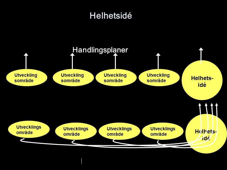 Helhetsidé Utveckling sområde Helhets- idé Utvecklings område Helhets- idé Utvecklings område Handlingsplaner