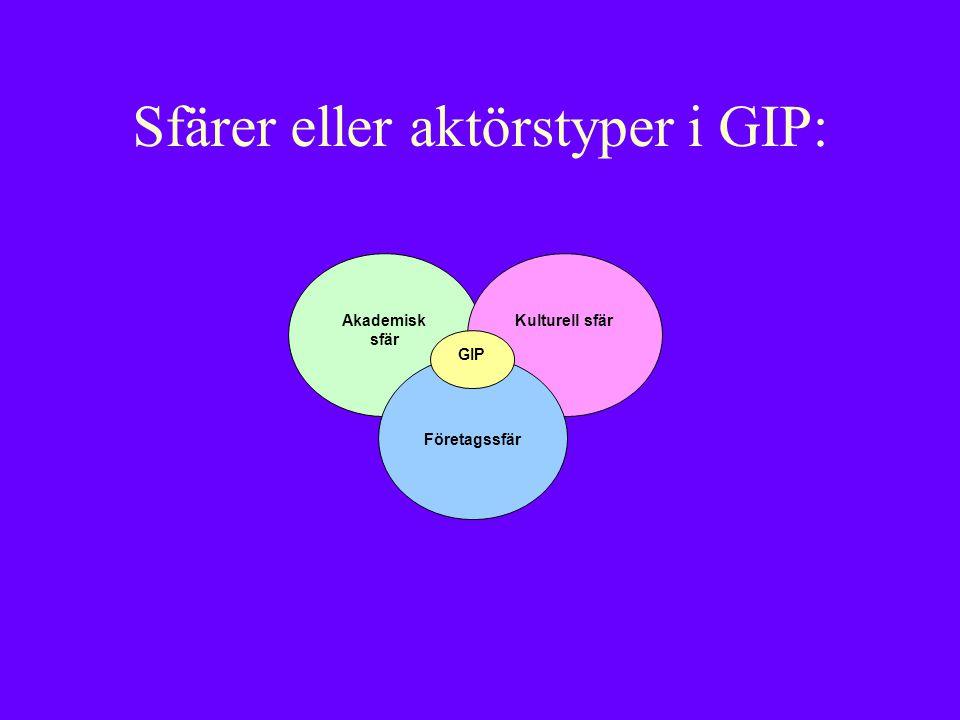 Akademisk sfär Kulturell sfär Företagssfär GIP Sfärer eller aktörstyper i GIP: