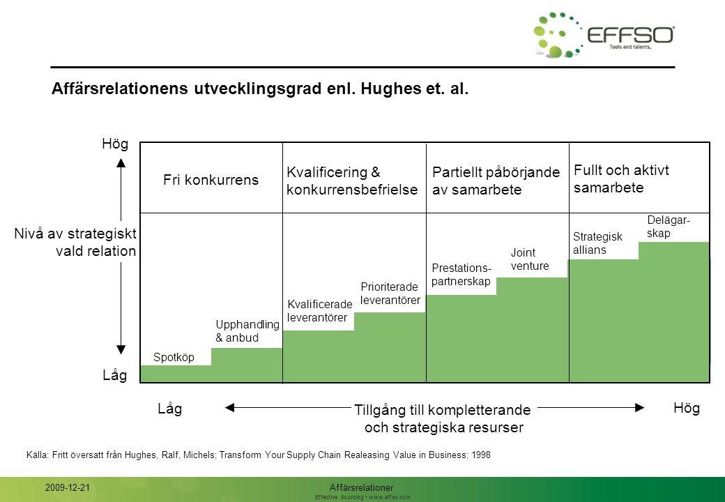 Effective Sourcing www.effso.com Affärsrelationens utvecklingsgrad enl.