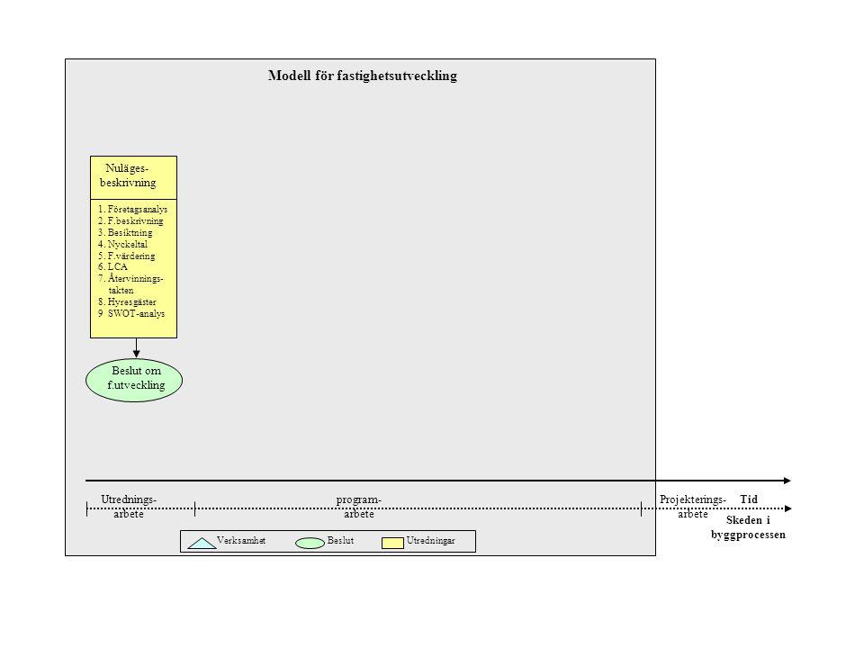 Tid Verksamhet Beslut Utredningar 1. Företagsanalys 2. F.beskrivning 3. Besiktning 4. Nyckeltal 5. F.värdering 6. LCA 7. Återvinnings- __takten 8. Hyr