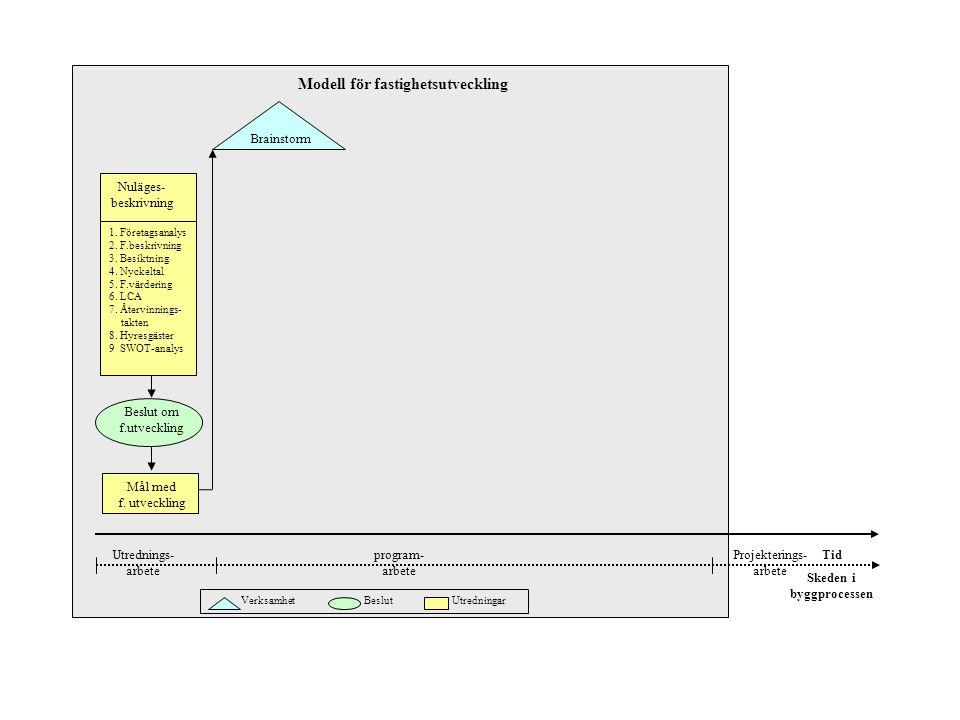 Brainstorm Tid Verksamhet Beslut Utredningar 1. Företagsanalys 2. F.beskrivning 3. Besiktning 4. Nyckeltal 5. F.värdering 6. LCA 7. Återvinnings- __ta