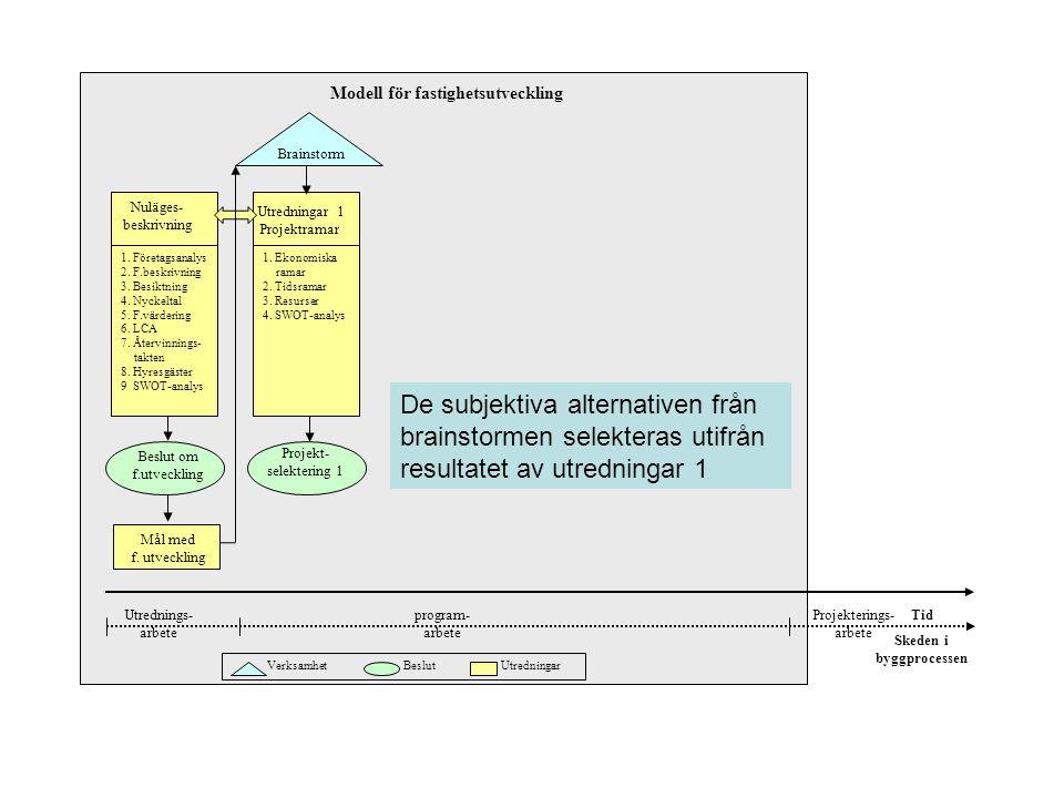 Utredningar 1 Projektramar Brainstorm Tid Verksamhet Beslut Utredningar 1. Företagsanalys 2. F.beskrivning 3. Besiktning 4. Nyckeltal 5. F.värdering 6