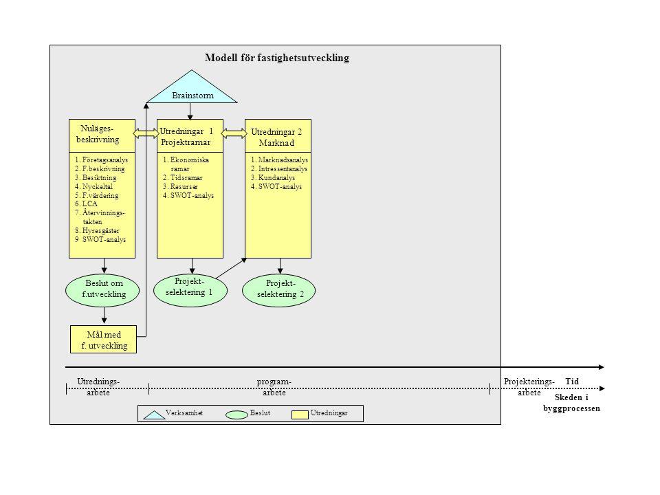 Utredningar 1 Projektramar Utredningar 2 Marknad Brainstorm Tid Verksamhet Beslut Utredningar 1. Företagsanalys 2. F.beskrivning 3. Besiktning 4. Nyck