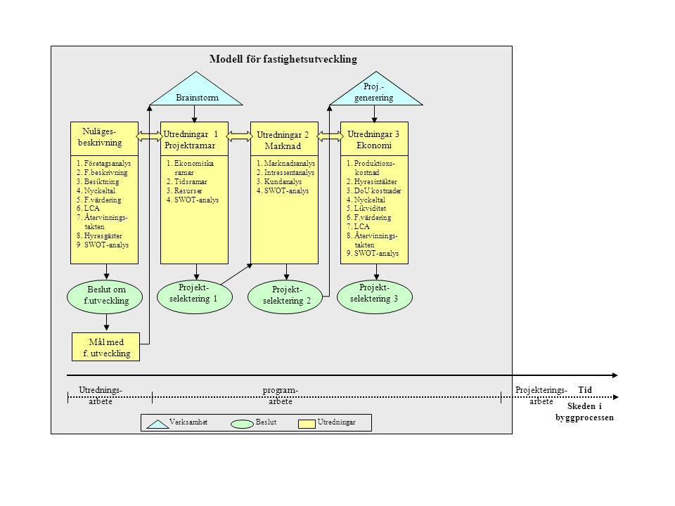 Utredningar 1 Projektramar Utredningar 2 Marknad Utredningar 3 Ekonomi Brainstorm Tid Verksamhet Beslut Utredningar 1. Företagsanalys 2. F.beskrivning