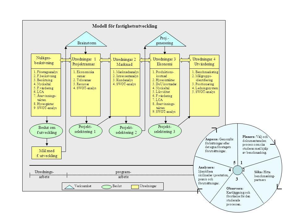 Utredningar 1 Projektramar Utredningar 2 Marknad Utredningar 3 Ekonomi Utredningar 4 Utvärdering Brainstorm Tid Verksamhet Beslut Utredningar 1. Föret