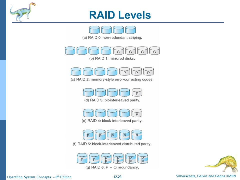 12.23 Silberschatz, Galvin and Gagne ©2009 Operating System Concepts – 8 th Edition RAID Levels