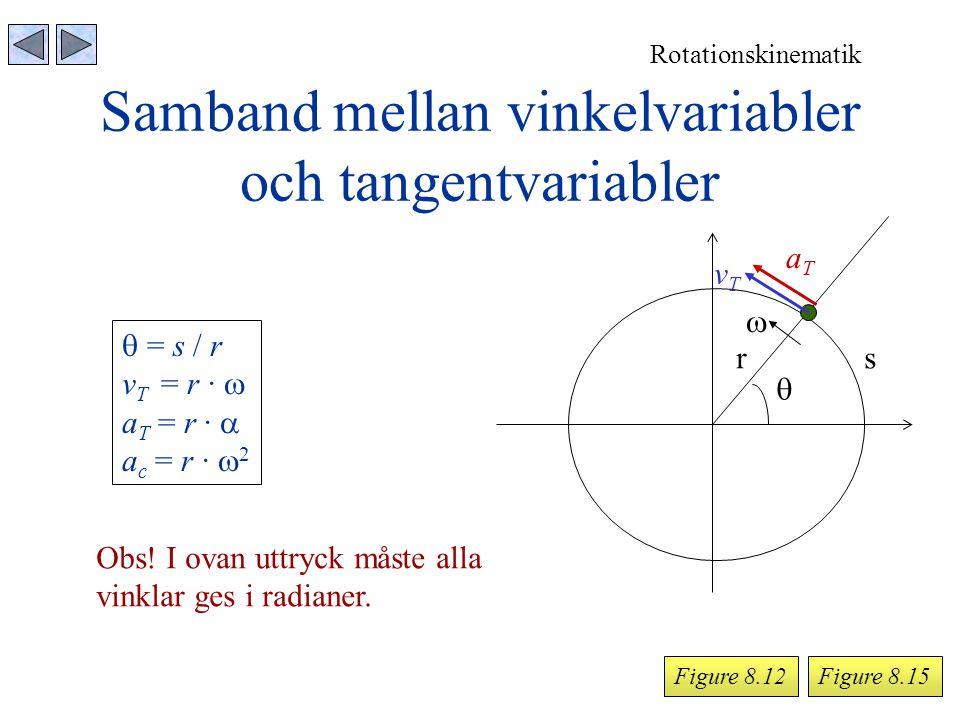 Samband mellan vinkelvariabler och tangentvariabler Rotationskinematik Figure 8.15  rs  vTvT aTaT  = s / r v T = r ∙  a T = r ∙  a c = r ∙  2 Ob