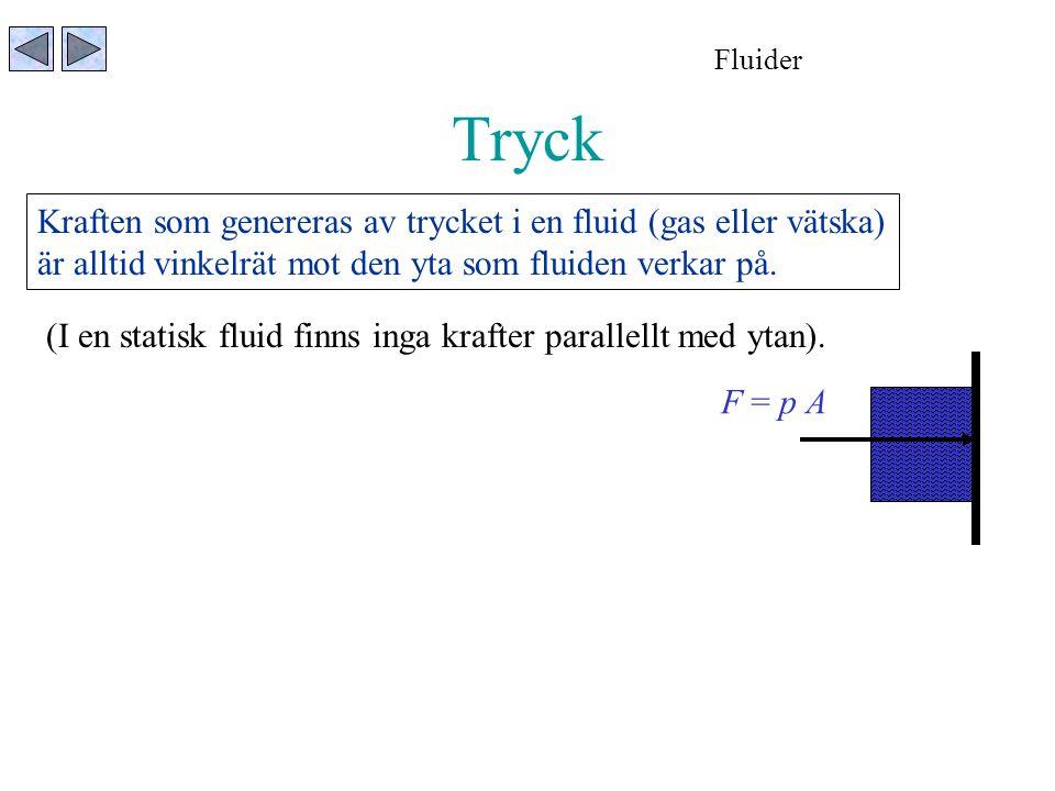 Tryck Fluider Kraften som genereras av trycket i en fluid (gas eller vätska) är alltid vinkelrät mot den yta som fluiden verkar på. (I en statisk flui