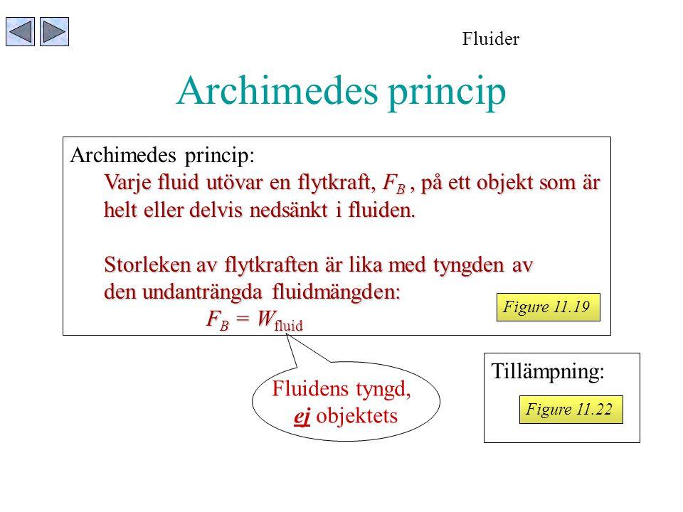 Archimedes princip: Varje fluid utövar en flytkraft, F B, på ett objekt som är helt eller delvis nedsänkt i fluiden. Storleken av flytkraften är lika