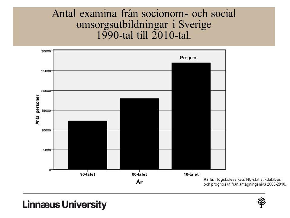 Antal examina från socionom- och social omsorgsutbildningar i Sverige 1990-tal till 2010-tal.