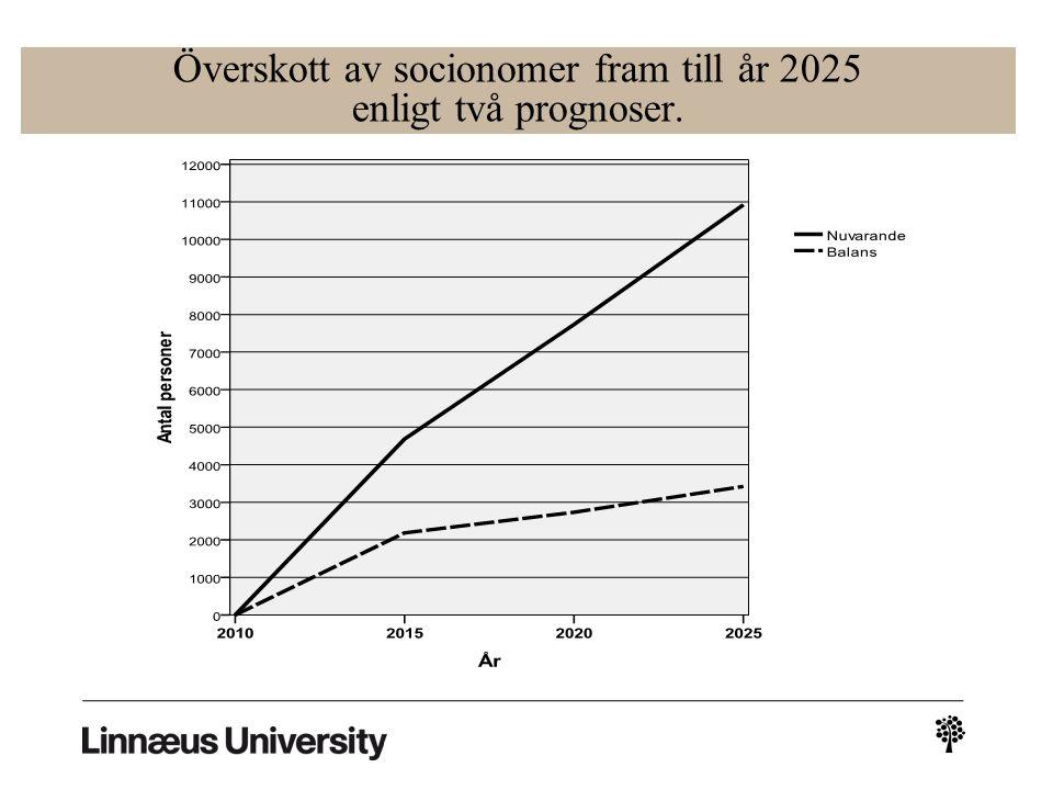 Överskott av socionomer fram till år 2025 enligt två prognoser.