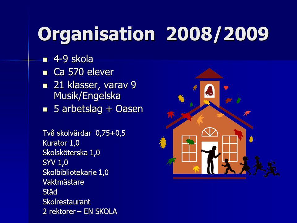Organisation 2008/2009 4-9 skola 4-9 skola Ca 570 elever Ca 570 elever 21 klasser, varav 9 Musik/Engelska 21 klasser, varav 9 Musik/Engelska 5 arbetslag + Oasen 5 arbetslag + Oasen Två skolvärdar 0,75+0,5 Kurator 1,0 Skolsköterska 1,0 SYV 1,0 Skolbibliotekarie 1,0 VaktmästareStädSkolrestaurant 2 rektorer – EN SKOLA