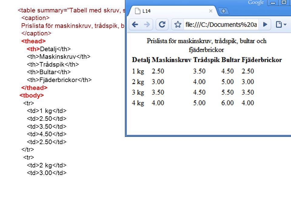 Prislista för maskinskruv, trådspik, bultar och fjäderbrickor Detalj Maskinskruv Trådspik Bultar Fjäderbrickor 1 kg 2.50 3.50 4.50 2.50 2 kg 3.00