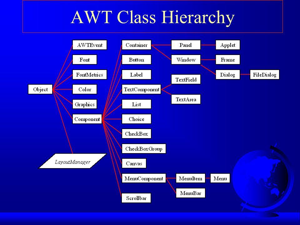 Det grafiska användargränssnittet (java.awt) F I paketet java.awt finns mycket av det grafiska användargränssnittet samlat.