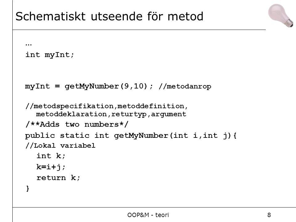OOP&M - teori8 Schematiskt utseende för metod … int myInt; myInt = getMyNumber(9,10); //metodanrop //metodspecifikation,metoddefinition, metoddeklarat