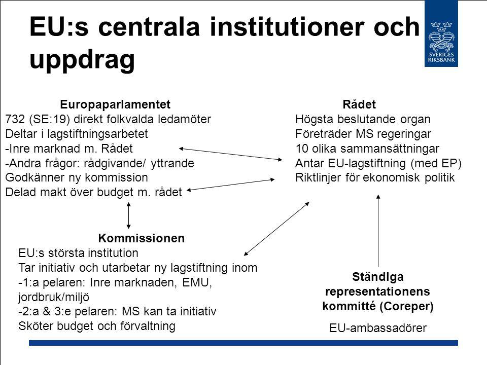 EU:s centrala institutioner och uppdrag Rådet Högsta beslutande organ Företräder MS regeringar 10 olika sammansättningar Antar EU-lagstiftning (med EP) Riktlinjer för ekonomisk politik Ständiga representationens kommitté (Coreper) EU-ambassadörer Europaparlamentet 732 (SE:19) direkt folkvalda ledamöter Deltar i lagstiftningsarbetet -Inre marknad m.