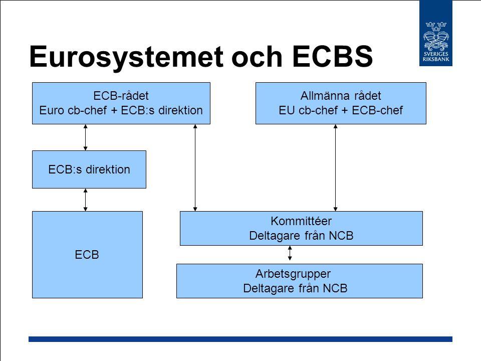 Eurosystemet och ECBS ECB-rådet Euro cb-chef + ECB:s direktion Allmänna rådet EU cb-chef + ECB-chef ECB:s direktion ECB Kommittéer Deltagare från NCB Arbetsgrupper Deltagare från NCB