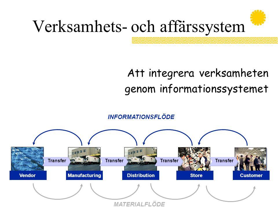 Verksamhets- och affärssystem Att integrera verksamheten genom informationssystemet INFORMATIONSFLÖDE MATERIALFLÖDE Transfer CustomerVendorManufacturi