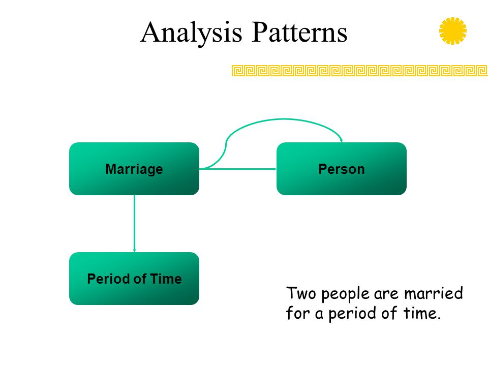 Analysis Patterns Marriage Period of Time Person Two people are married for a period of time.