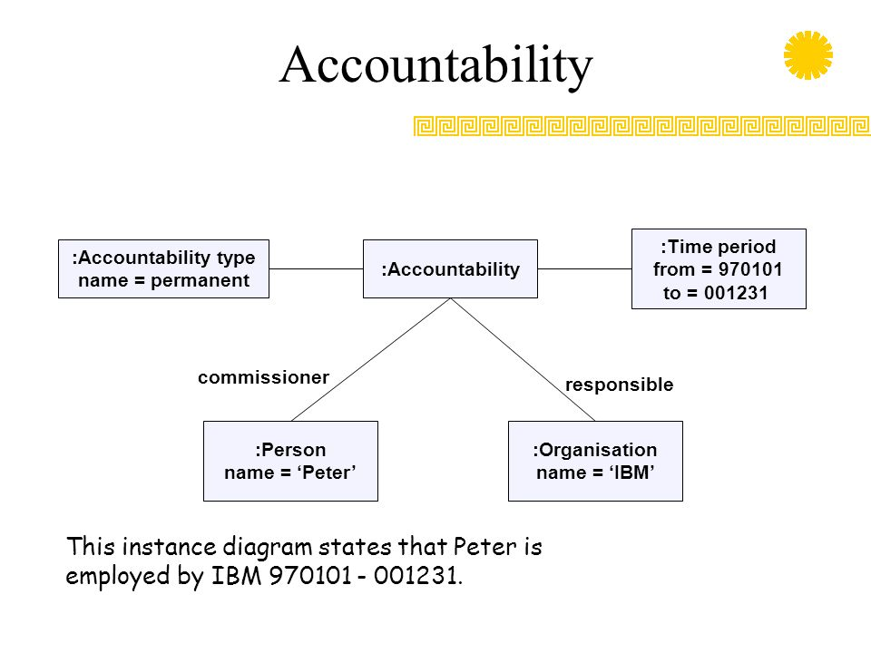 Accountability :Accountability type name = permanent :Accountability :Time period from = 970101 to = 001231 :Person name = 'Peter' :Organisation name