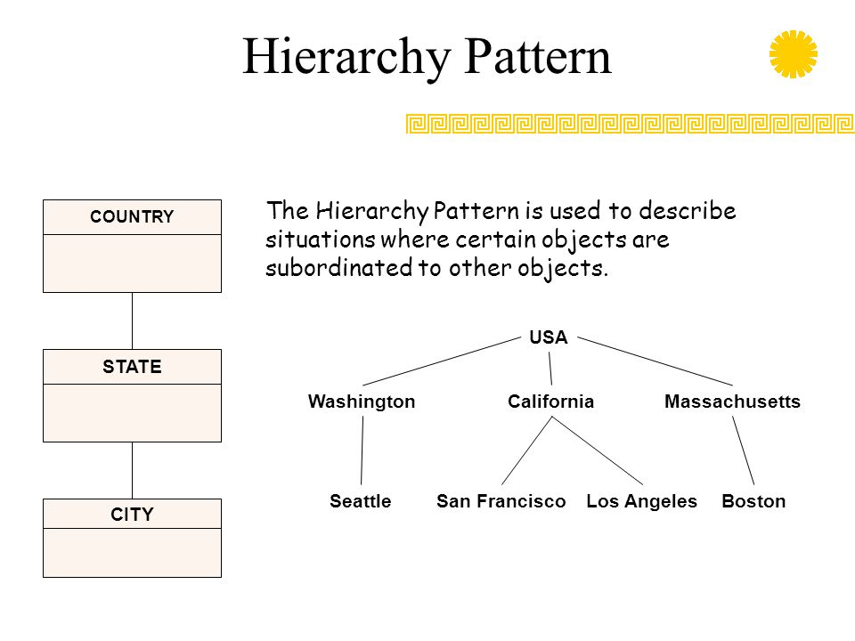 Hierarchy Pattern STATE COUNTRY CITY The Hierarchy Pattern is used to describe situations where certain objects are subordinated to other objects. USA