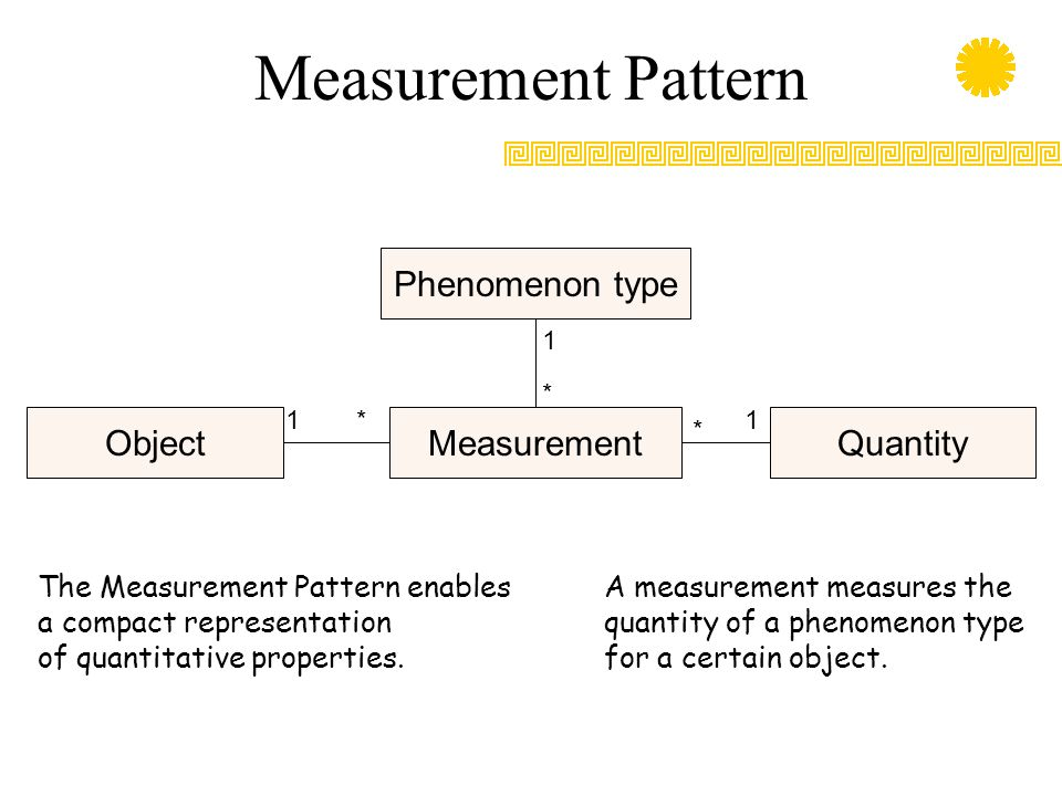 Measurement Pattern Phenomenon type MeasurementObjectQuantity 1 * * * 11 The Measurement Pattern enables a compact representation of quantitative prop
