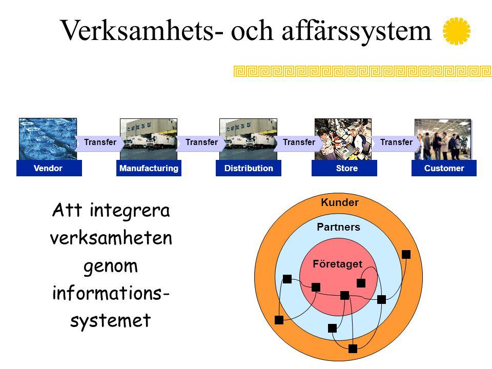 Verksamhets- och affärssystem Att integrera verksamheten genom informations- systemet Transfer CustomerVendorManufacturingDistributionStore Företaget Partners Kunder