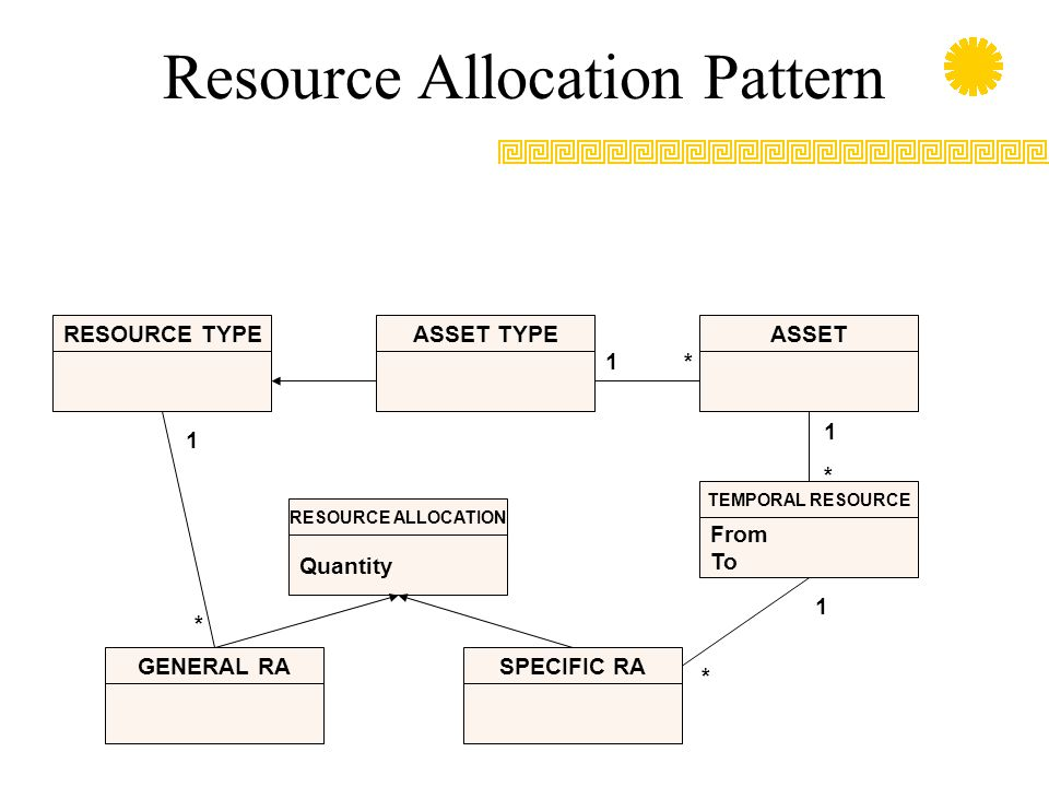 Resource Allocation Pattern RESOURCE TYPE From To TEMPORAL RESOURCE SPECIFIC RAGENERAL RA Quantity RESOURCE ALLOCATION ASSET TYPEASSET 1 1 1 1 * * * *