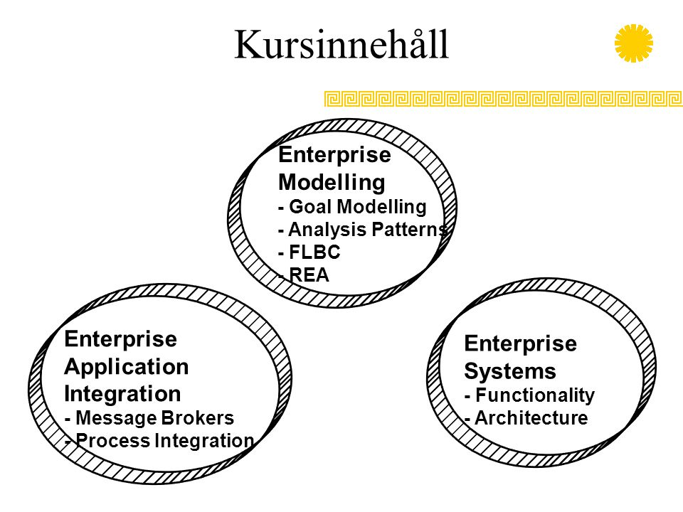 Kursinnehåll Enterprise Modelling - Goal Modelling - Analysis Patterns - FLBC - REA Enterprise Application Integration - Message Brokers - Process Int