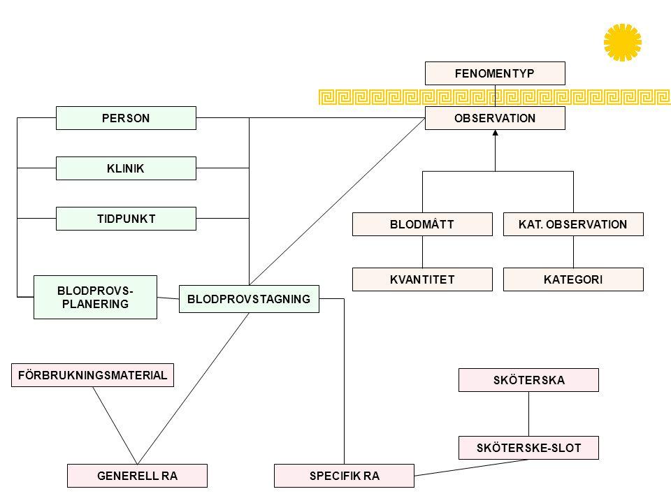 FÖRBRUKNINGSMATERIAL SKÖTERSKE-SLOT SPECIFIK RAGENERELL RA SKÖTERSKA BLODPROVS- PLANERING BLODPROVSTAGNING TIDPUNKT PERSON KLINIK OBSERVATION FENOMENT