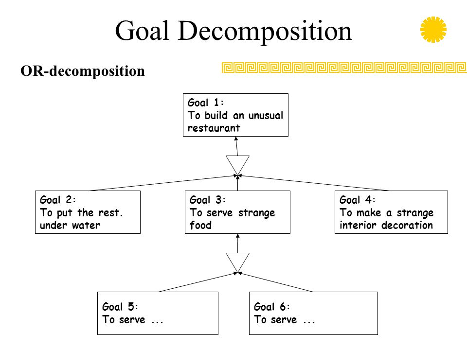 Goal Decomposition Goal 1: To build an unusual restaurant Goal 2: To put the rest. under water Goal 3: To serve strange food Goal 4: To make a strange