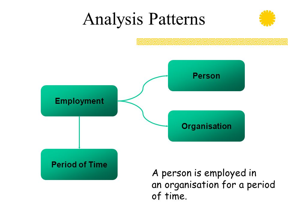 Analysis Patterns Management Role Period of Time Organisation Person A person has a certain management role for a period of time.
