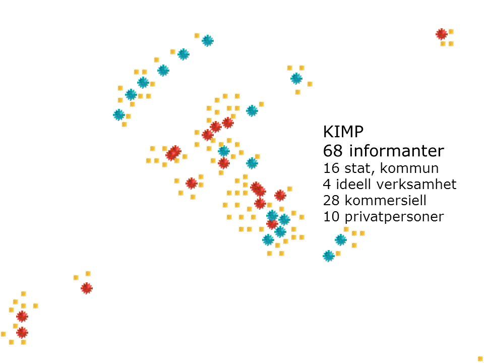 KIMP 68 informanter 16 stat, kommun 4 ideell verksamhet 28 kommersiell 10 privatpersoner