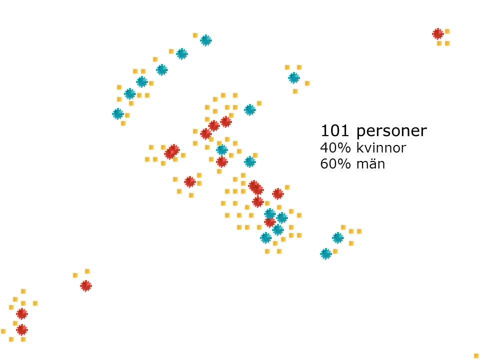 101 personer 40% kvinnor 60% män