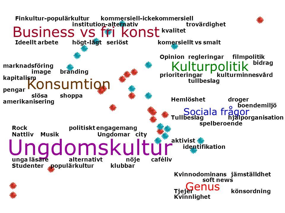Ungdomskultur Business vs fri konst Kulturpolitik Konsumtion Sociala frågor Genus marknadsföring imagebranding kapitalism pengar slösashoppa amerikani