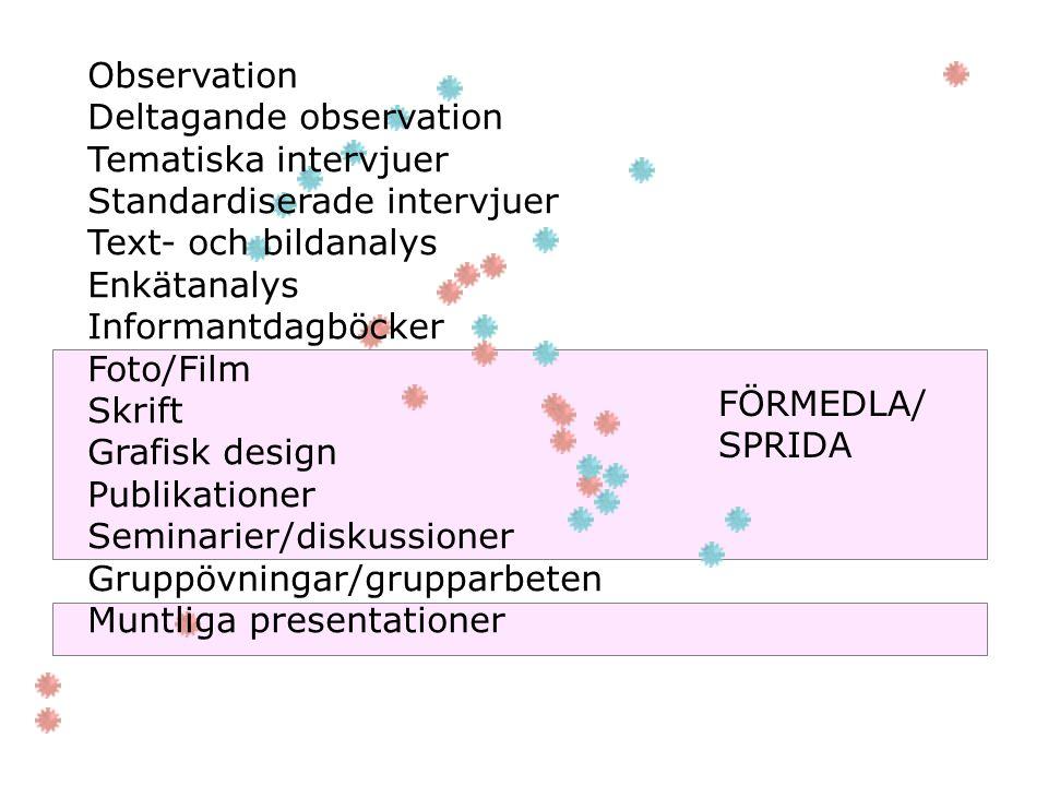 Observation Deltagande observation Tematiska intervjuer Standardiserade intervjuer Text- och bildanalys Enkätanalys Informantdagböcker Foto/Film Skrif