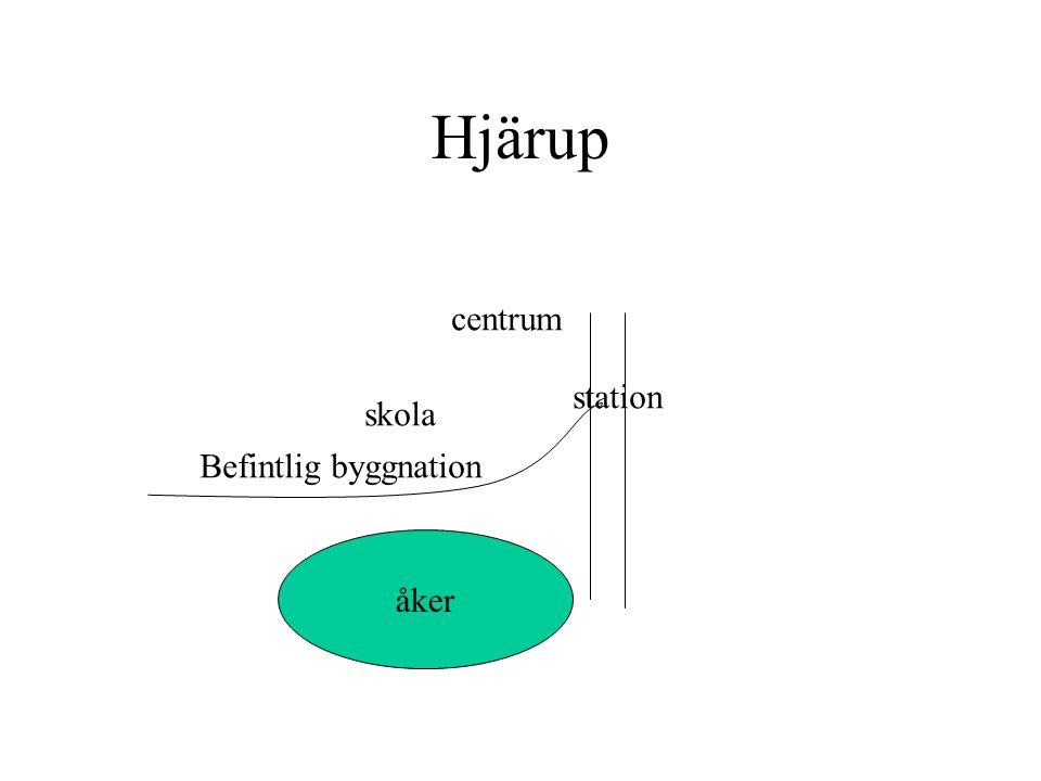 Hjärup centrum station skola Befintlig byggnation Åker åker