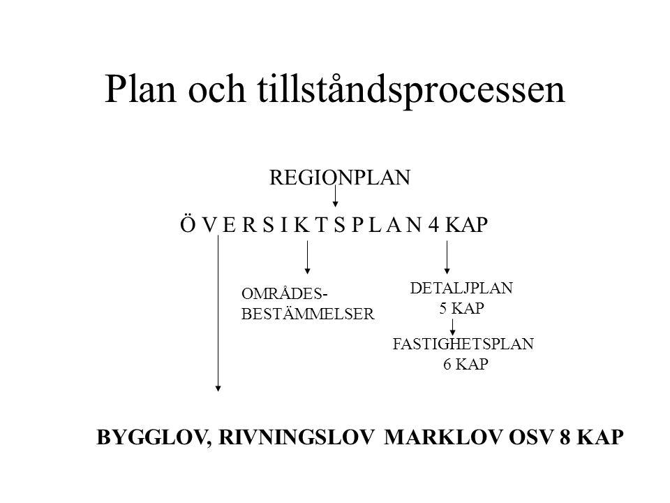 Plan och tillståndsprocessen REGIONPLAN Ö V E R S I K T S P L A N 4 KAP OMRÅDES- BESTÄMMELSER DETALJPLAN 5 KAP FASTIGHETSPLAN 6 KAP BYGGLOV, RIVNINGSL