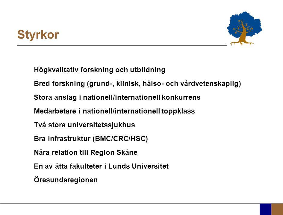 Styrkor Högkvalitativ forskning och utbildning Bred forskning (grund-, klinisk, hälso- och vårdvetenskaplig) Stora anslag i nationell/internationell konkurrens Medarbetare i nationell/internationell toppklass Två stora universitetssjukhus Bra infrastruktur (BMC/CRC/HSC) Nära relation till Region Skåne En av åtta fakulteter i Lunds Universitet Öresundsregionen
