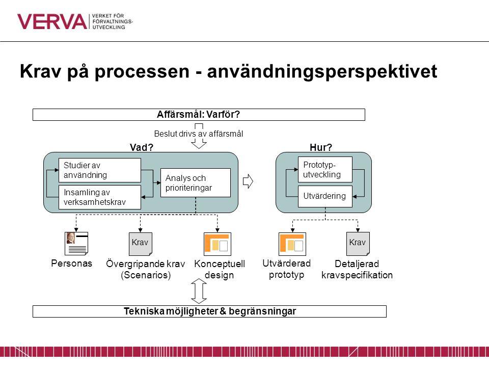 Krav på processen - användningsperspektivet Studier av användning Insamling av verksamhetskrav Analys och prioriteringar Prototyp- utveckling Utvärder