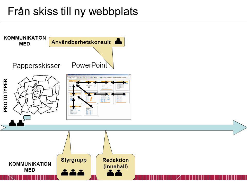 PowerPoint Från skiss till ny webbplats Pappersskisser Redaktion (innehåll) PROTOTYPER Användbarhetskonsult KOMMUNIKATION MED Styrgrupp KOMMUNIKATION