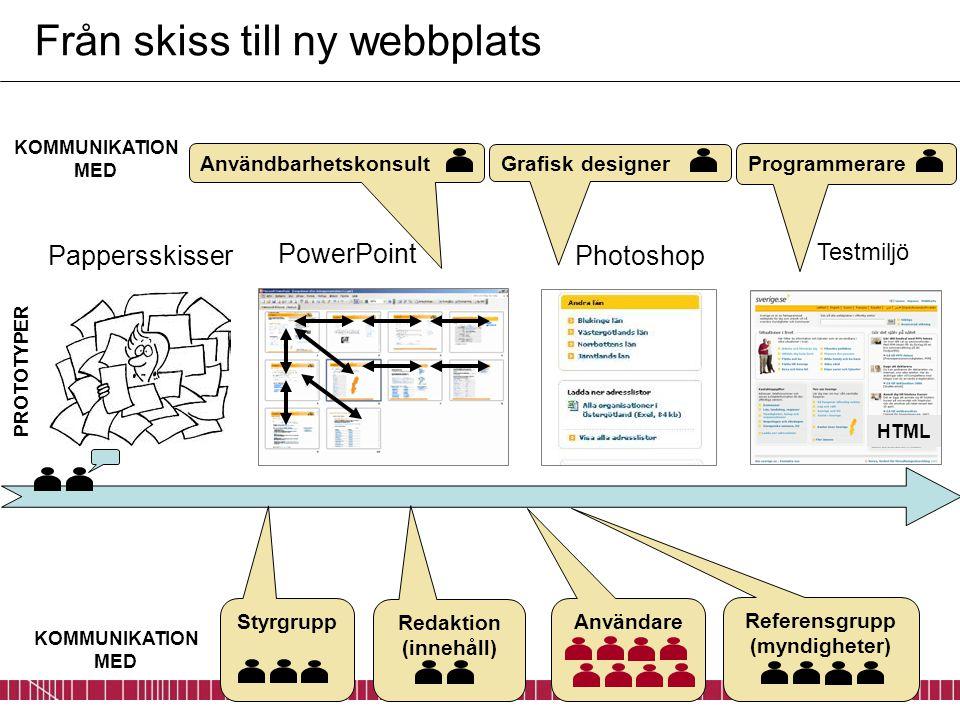 PowerPoint Från skiss till ny webbplats Pappersskisser Redaktion (innehåll) Användare Referensgrupp (myndigheter) PROTOTYPER Användbarhetskonsult KOMM