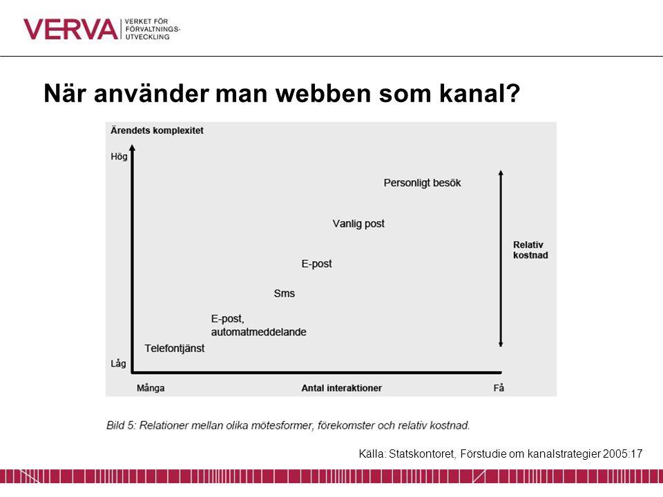 När använder man webben som kanal? Källa: Statskontoret, Förstudie om kanalstrategier 2005:17
