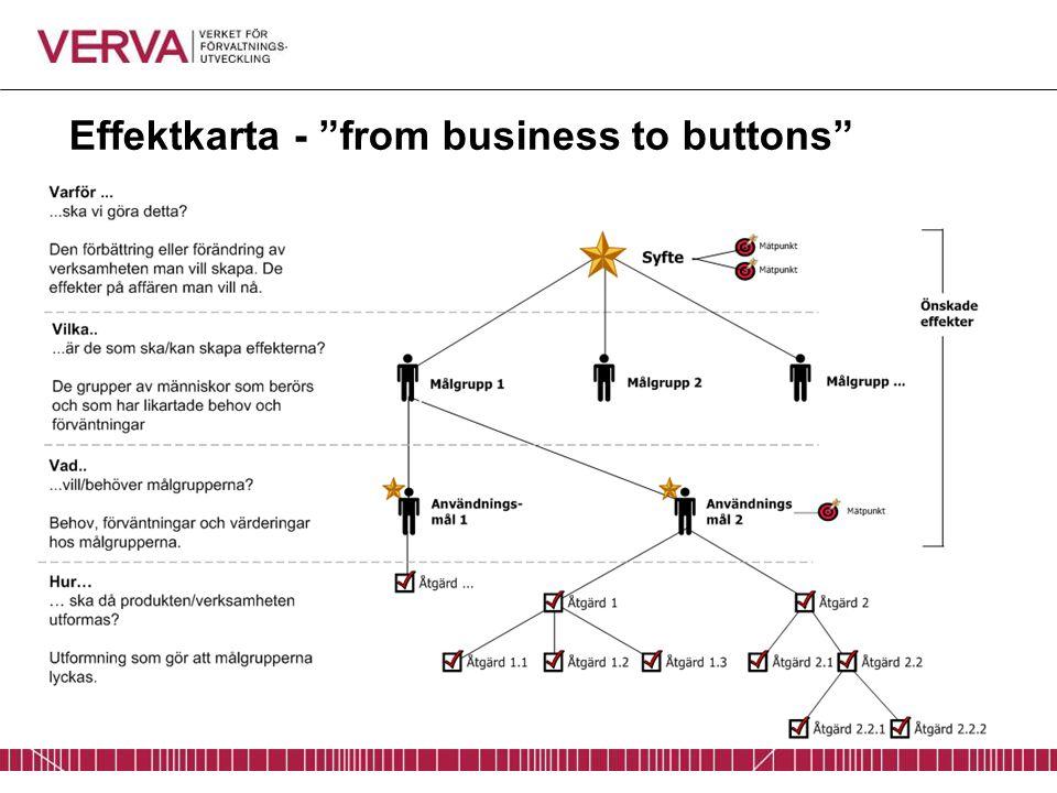 "Effektkarta - ""from business to buttons"""