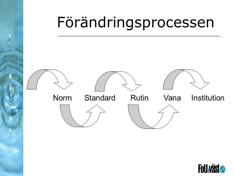 Förändringsprocessen NormStandardRutinInstitutionVana