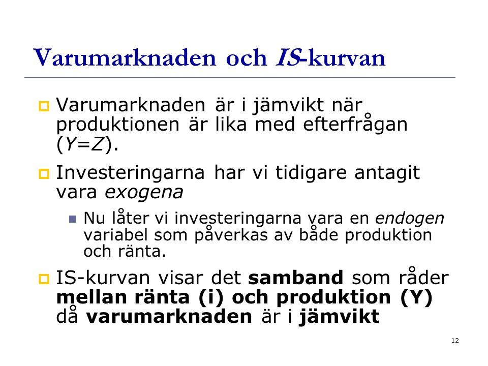 12 Varumarknaden och IS-kurvan  Varumarknaden är i jämvikt när produktionen är lika med efterfrågan (Y=Z).